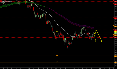 DXY: watch price action to SHORT