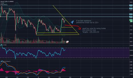 LTCUSDT: LTC - Swing trades - follow the chart~