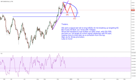 USOIL: USOIL: a correction from the top with trend line broken