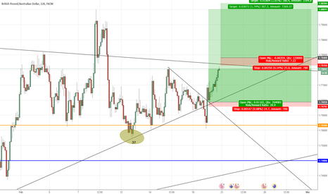 GBPAUD: False breakout activating my stop loss
