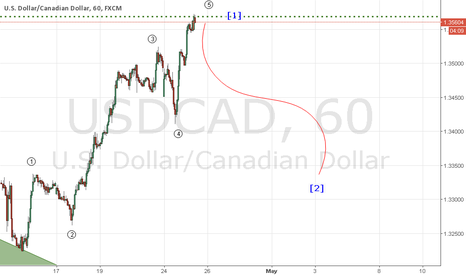 USDCAD: UC H1 EoW [1]