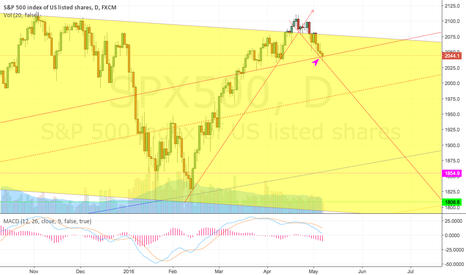 SPX500: Currently testing major support