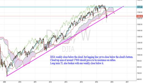 DJI: Dow Ichimoku chart