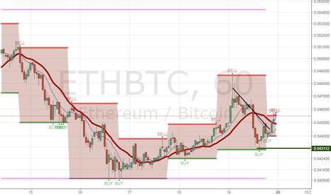 ETHBTC: Bullish play