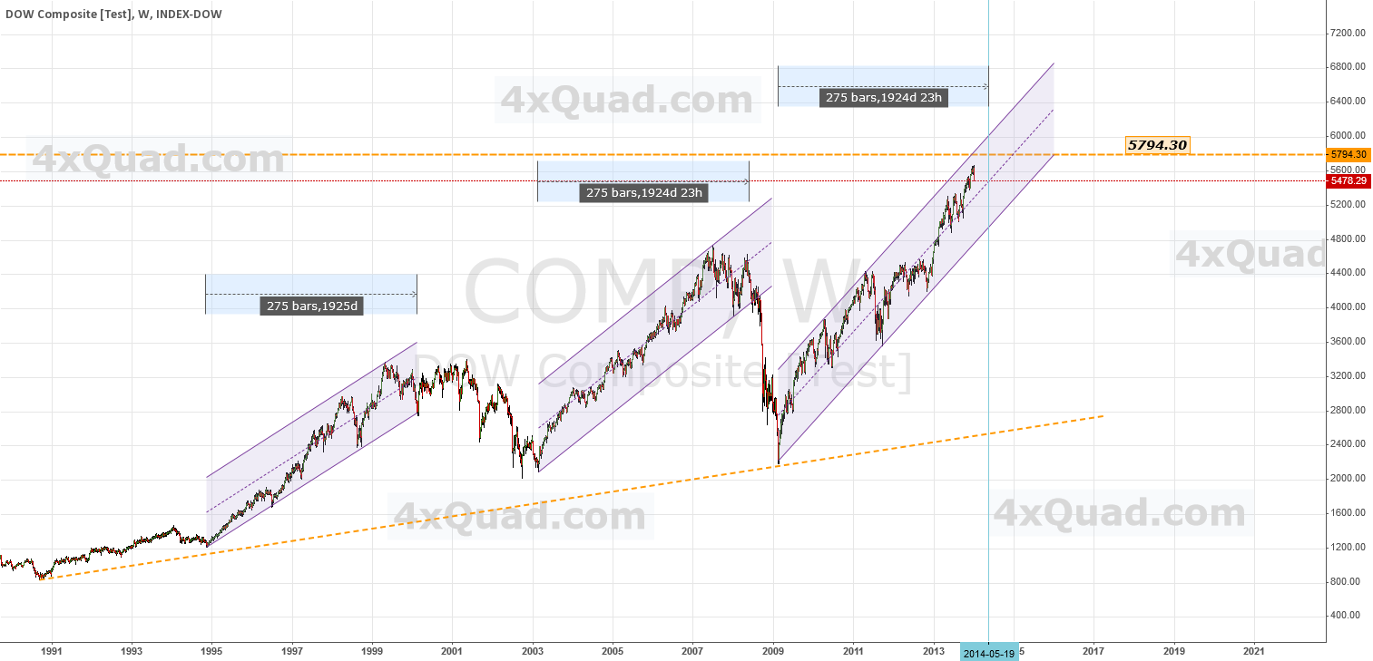 Chart Update - Collapsing On June 06th?  | #DOW #COMP #DJIA