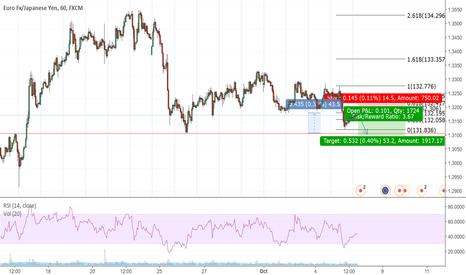 EURJPY: eur/jpy making its pullback lowrisk trade 40 pips