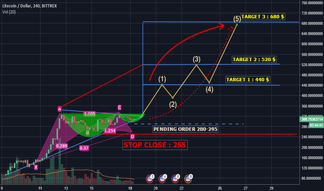 LTCUSD: LTC/USD go up with support XABCD Patter and Hand Cup