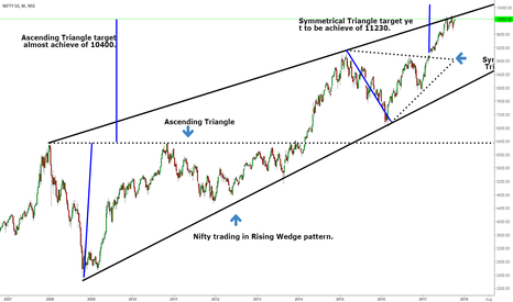 """NIFTY: Nifty Trading in """"Rising wedge"""" pattern"""