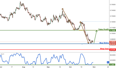 NZDUSD: NZDUSD testing major support, remain bullish