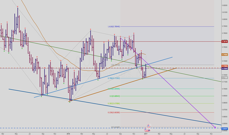 AUDUSD: AUDUSD Full Discretion