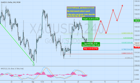 XAUUSD: 0.618 pull back, and retest of 1320