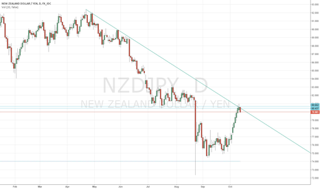 NZDJPY: Possible EUR/JPY and NZD/JPY Correlation Trade