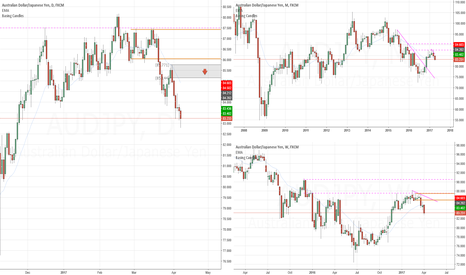 AUDJPY: Short bias on AUDJPY