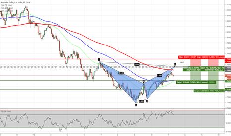 AUDUSD: AUDUSD - Potential Bat Pattern on H1 Chart