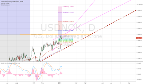 USDNOK: Bias is long