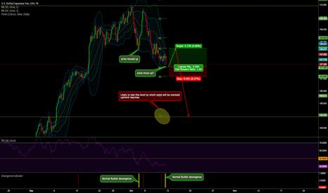 USDJPY: USDJPY bullish divergence short term trade