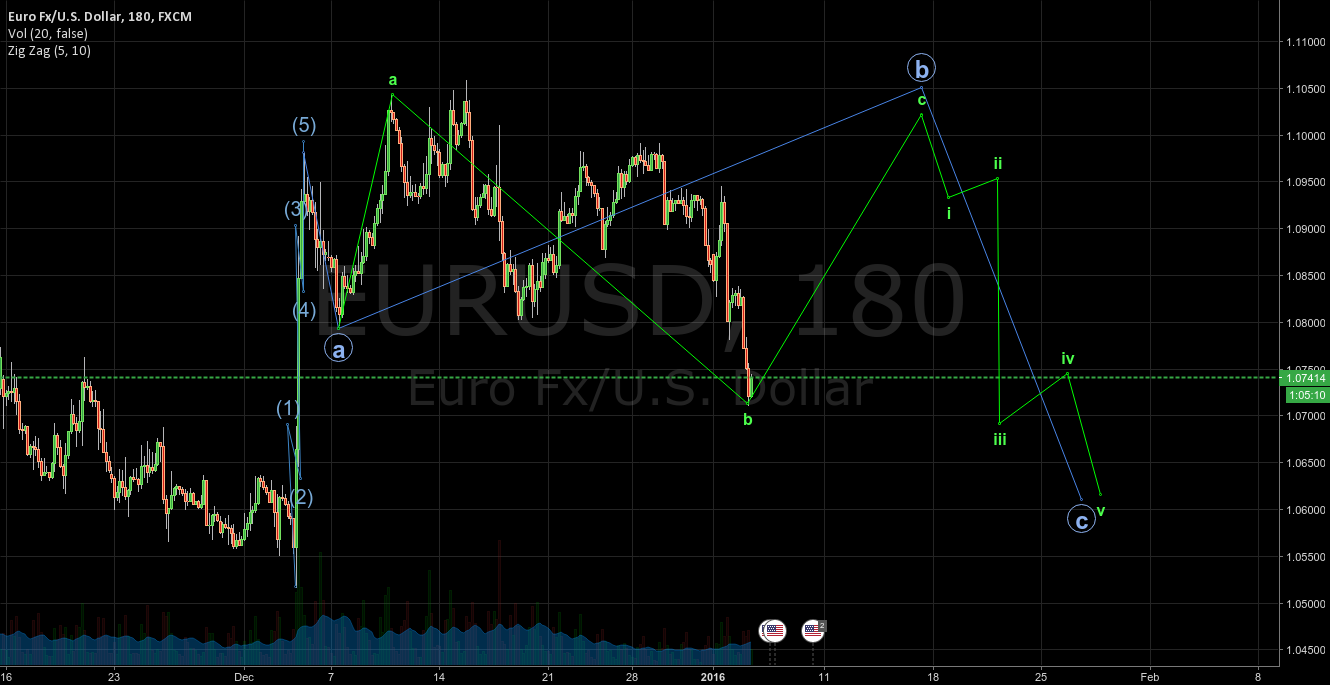 EURUSD Projection with Elliott wave