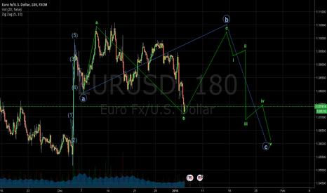 EURUSD: EURUSD Projection with Elliott wave