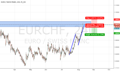 EURCHF: AB=CD pattern into previous strong resistance