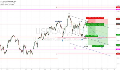 USDCAD: Speculation on a Break below 1.0800