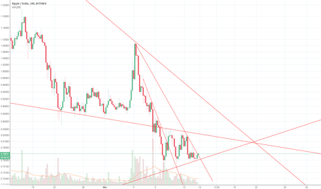 XRPUSD: Rip About to Take a Dip?