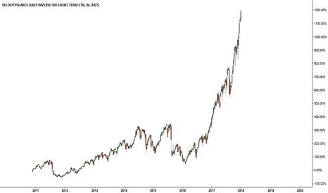 XIV: I always give inverse ETNs a hard time, but $XIV my gawd
