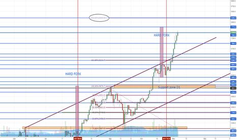 BTCUSD: What will stop Bitcoin