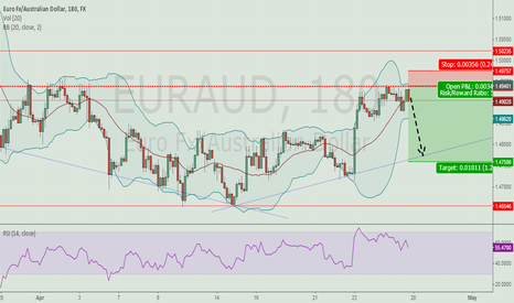 EURAUD: EUR/AUD - 3 HRS Chart Technical Analysis