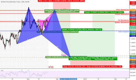 GBPCHF: BUTTERFLY BULL | H4| SELL & BUY