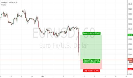 EURUSD: CORRECTION FOR EURUSD