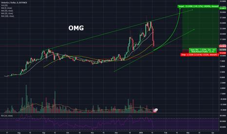 OMGUSD: OMG Demand Zone 150%+ Trade