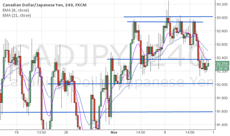 CADJPY: Head and Shoulder pattern on CADJPY 4Hrs Chart
