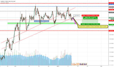 EURJPY: EUR/JPY Short IF bounced below the current trend line!