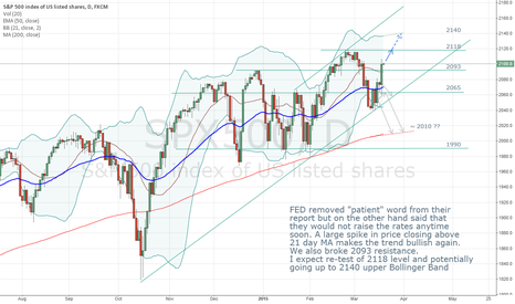 SPX500: Path to all time high price open