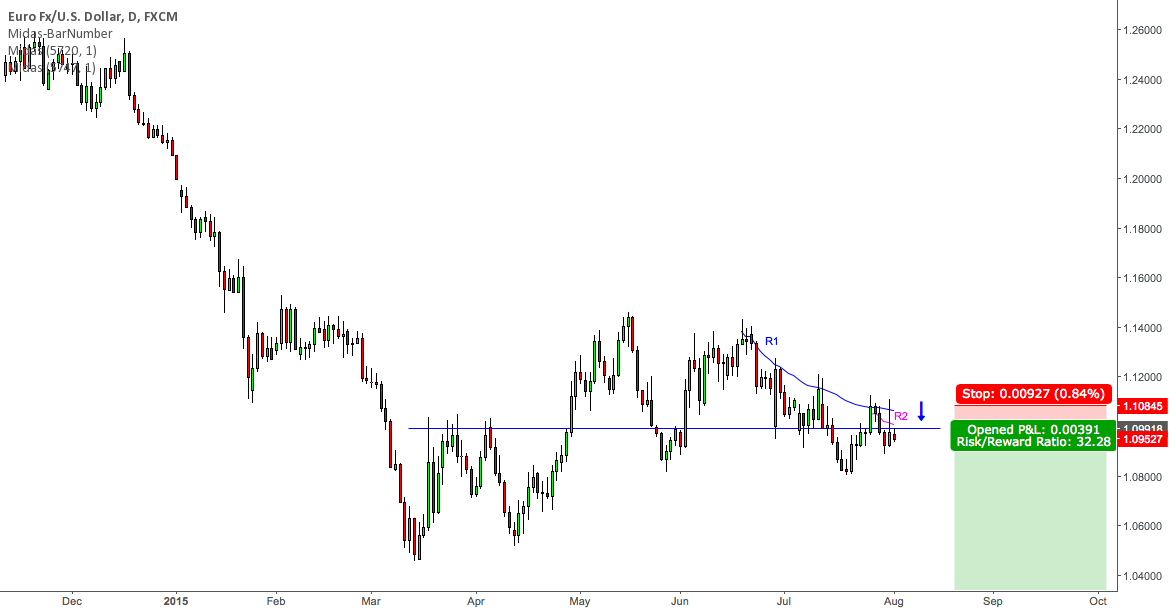 EURUSD: Greece is just the beginning