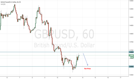 GBPUSD: Cable Short ahead of data release