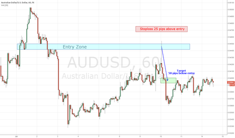 AUDUSD: How I would have traded the recent AU daily H&S formation