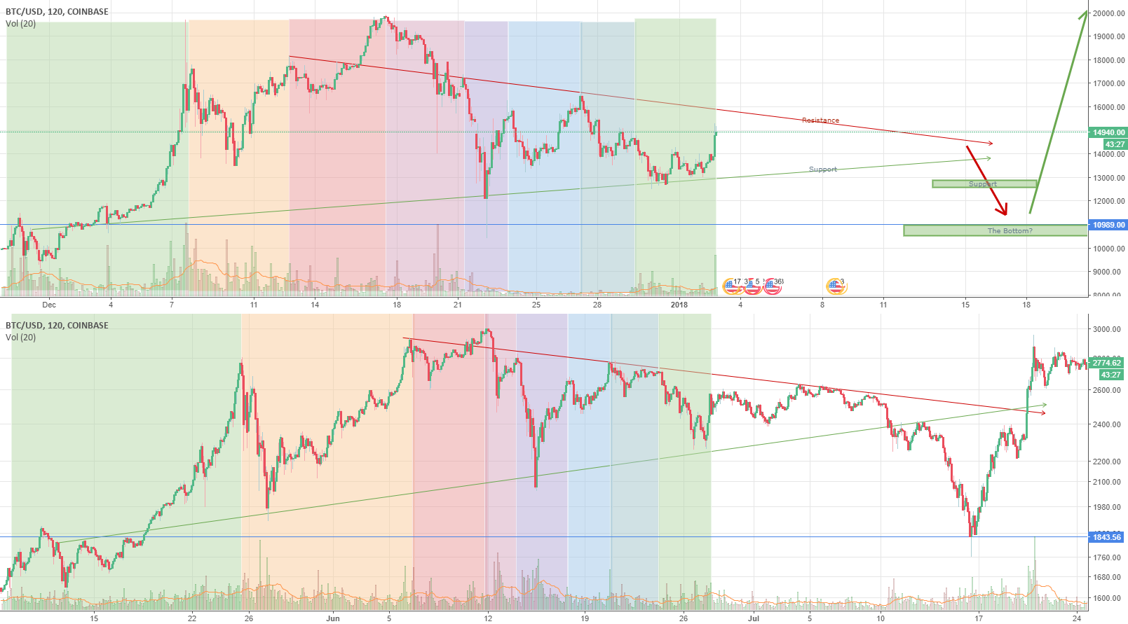 BTC locked in with June bear market. Will we see 10k BTC again?