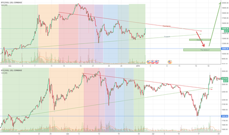 BTCUSD: BTC locked in with June bear market. Will we see 10k BTC again?