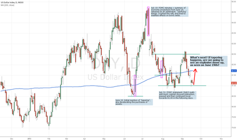 DXY: Potential tapering effects on USD from FOMC statement today.