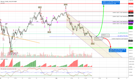 BTCUSD: Bitcoin #BTCUSD - we going down to $5,920?