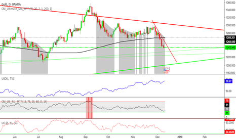 XAUUSD: GOLD - Divergence OIL