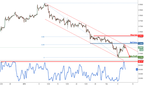 CADCHF: CADCHF in a strong bearish channel, remain bearish
