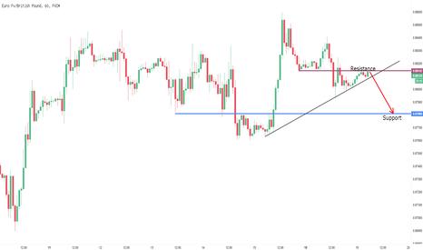 EURGBP: tunggu break trendline