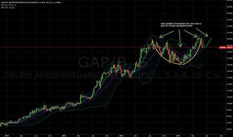GAP/B: Formandose posible taza y asa en Grupo Aeroportuario