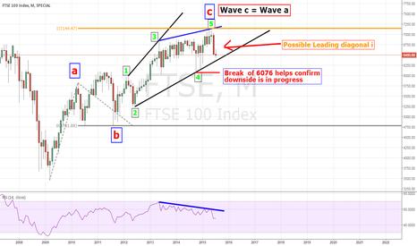FTSE: FTSE Ending diagonal C wave? Looking to go short