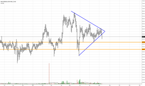 MFSL: MFSL - Symmetrical triangle break out