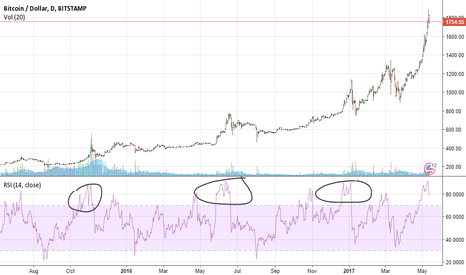 BTCUSD: Bitcoin heading for price correction ?