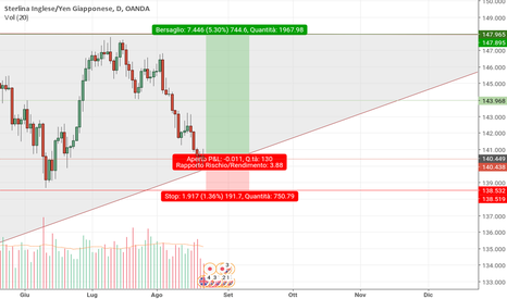 GBPJPY: GBPJPY triangolo ascendente
