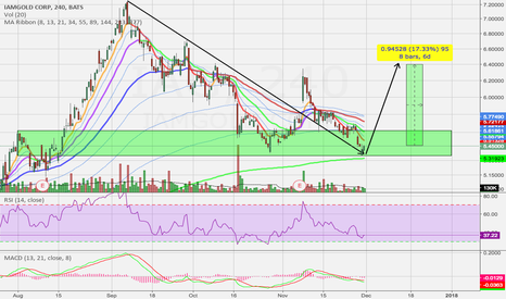 IAG: Possible Support Zone